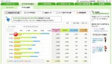 大阪スイーツレポーターちひろの辛口スイーツランキング-アクセス解析20120109