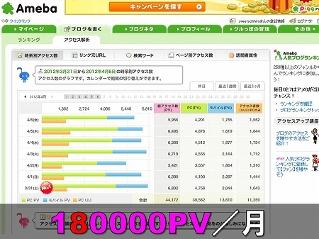 大阪スイーツレポーターちひろの辛口スイーツランキング-スイーツブログのアクセス解析