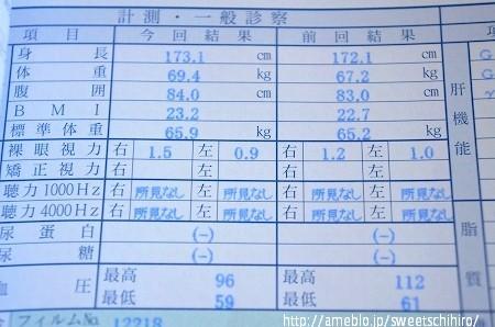 大阪スイーツレポーターちひろの辛口スイーツランキング-健康診断結果