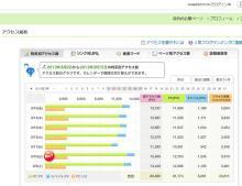 $大阪スイーツレポーターちひろのおいしいスイーツランキング-スイーツブログのアクセス数