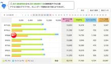$大阪スイーツレポーターちひろのおいしいスイーツランキング-ブログ週間アクセス数