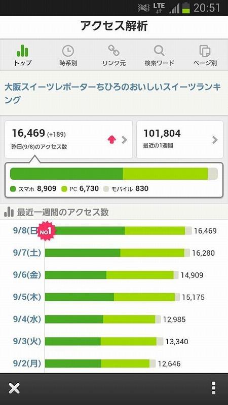 $大阪スイーツレポーターちひろのおいしいスイーツランキング-ブログアクセス数20130908